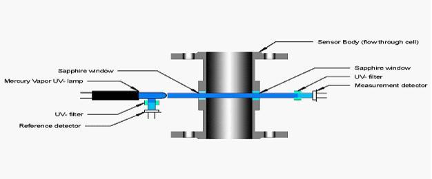 UV检测法