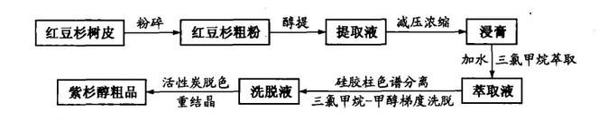 紫杉醇生产工艺