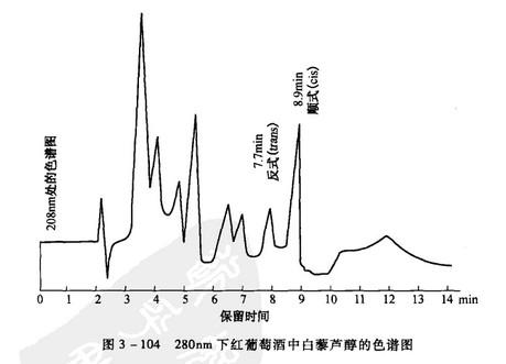 280nm下红葡萄酒中白藜芦醇的色谱图