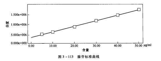腺苷样标准曲线