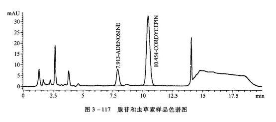 腺苷和虫草素样品色谱图