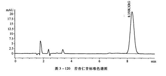 苦杏仁苷的高效液相色谱测定法