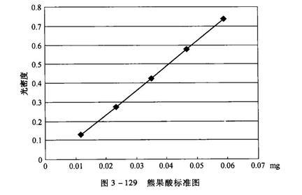 总三萜的分光光度测定法