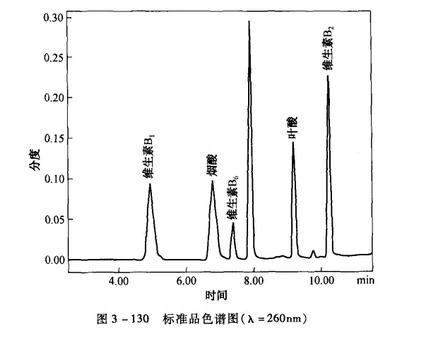 标准品色谱图(入=260nm)
