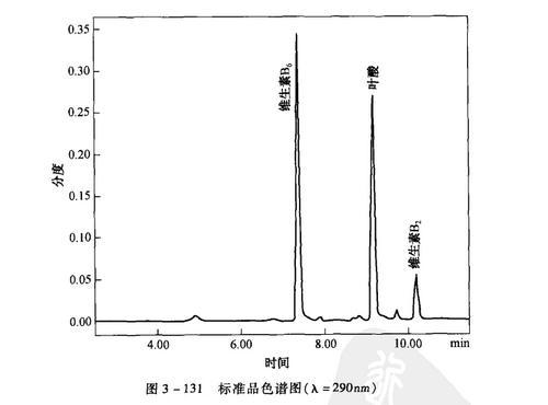 标准品色谱图(入=290nm)