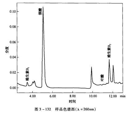 样品色谱图(入=260nm)