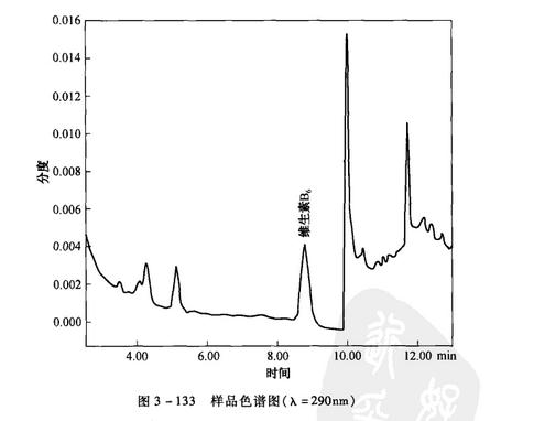 样品色谱图(入=290nm)