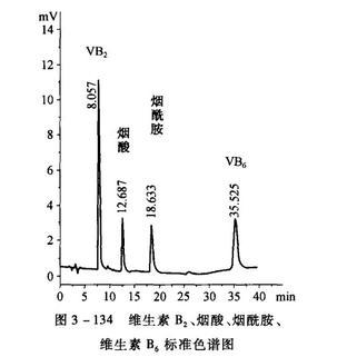 核黄素、烟酸、烟酰胺、盐酸吡哆醇高效液相色谱法