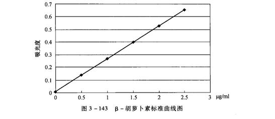 β一胡萝卜素的分光光度测定法
