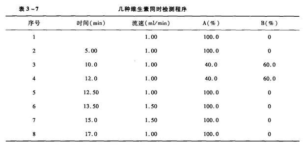 维生素B1、维生素B2、维生素B6、烟酸和叶酸的高效液相色谱测定法