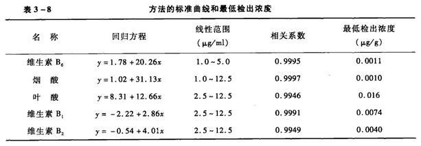 方法的标准曲线和最低检出浓度