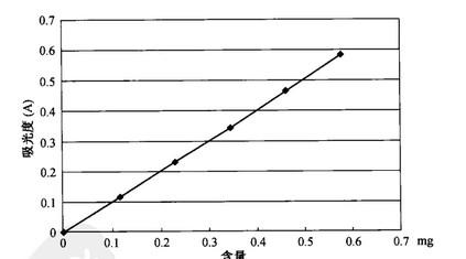 总蒽醌的分光光度测定法
