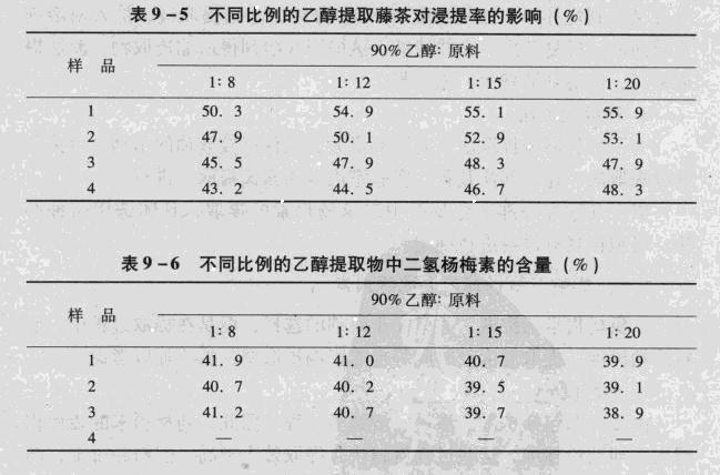 二氢杨梅素乙醇提取率对照表