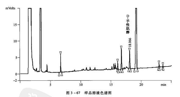 D-手性肌醇样品溶液色谱图