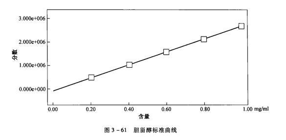 胆固醇标准曲线