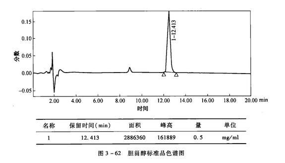 胆固醇标准品色谱图