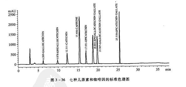 儿茶素的高效液相色谱测定法
