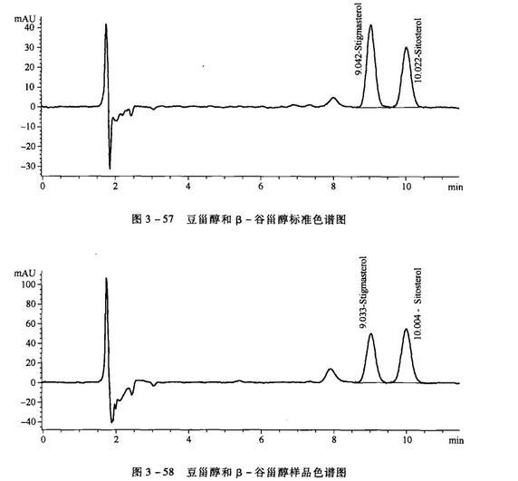 植物甾醇的高效液相色谱测定法
