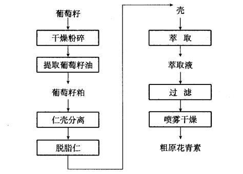 原花青素租制流程