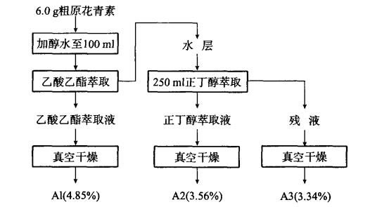 溶剂分级精制流程