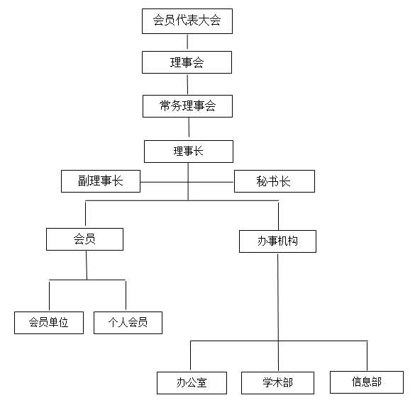 湖南植物提取物协会组织结构图