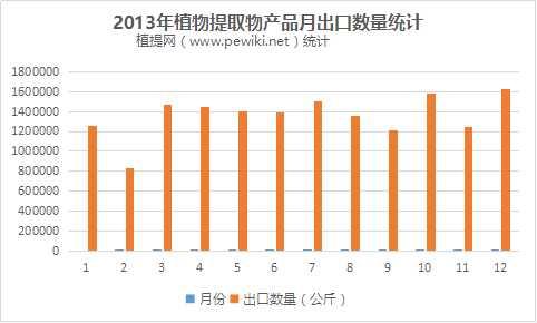 2013年植物提取物每月出口数量统计