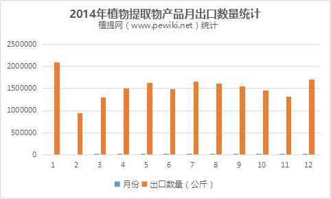 2014年植提月出口量统计