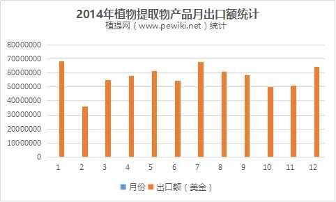 2014年植提行业出口情况统计