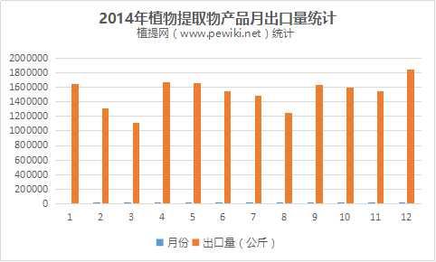 2015年植提行业出口情况统计