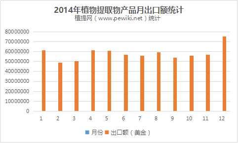 2015年植提行业出口额统计